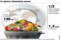 Spreco alimentare annuo