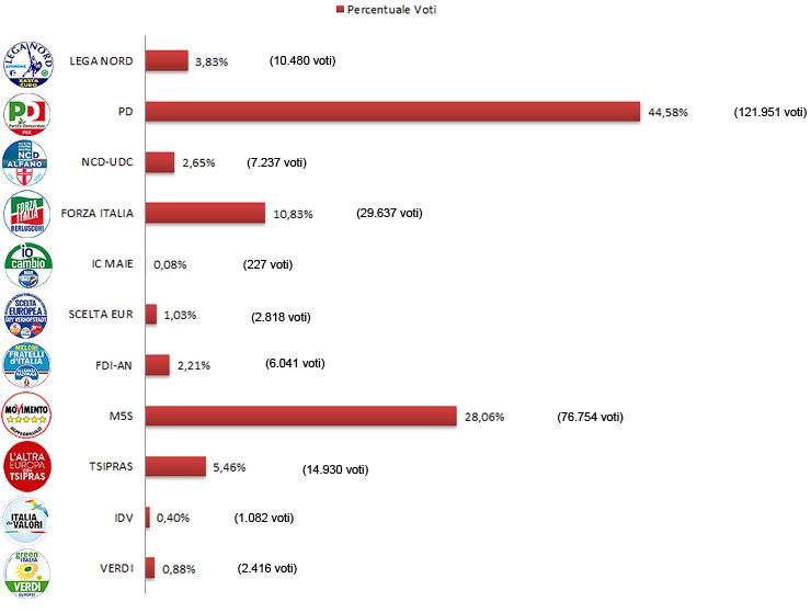 Grafico risultati elezioni