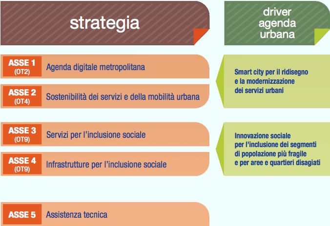 Schema strategia per assi e driver di sviluppo